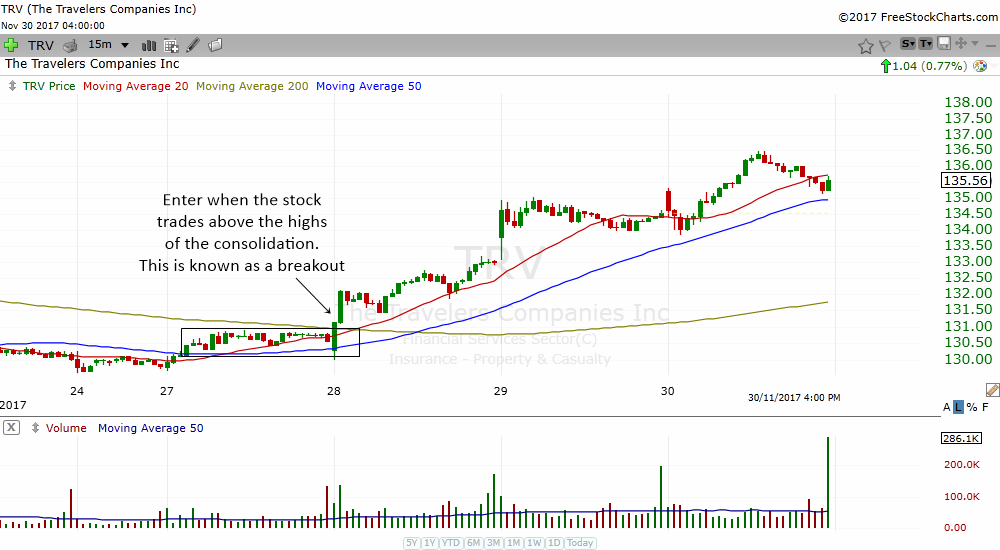how to trade the 15 min bullish consolidation breakout