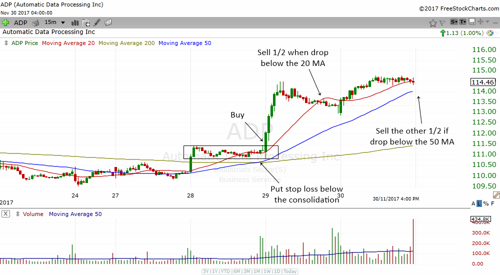 how to take profits in the 15 min consolidation breakout
