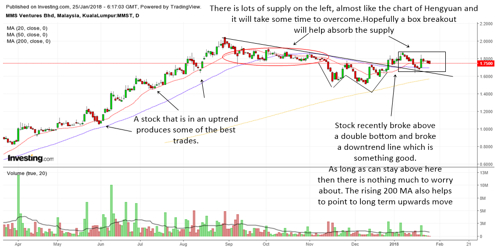 Technical Analysis Of MMS Ventures