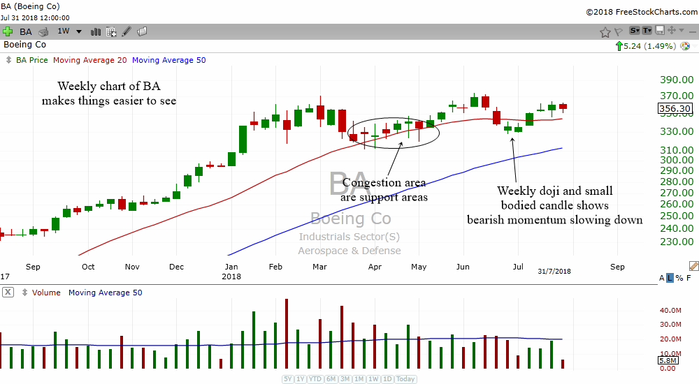 Technical Analysis Lessons From Boeing's Stock Chart