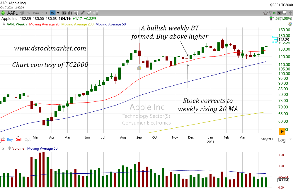 correction to weekly 20 ma trading strategy