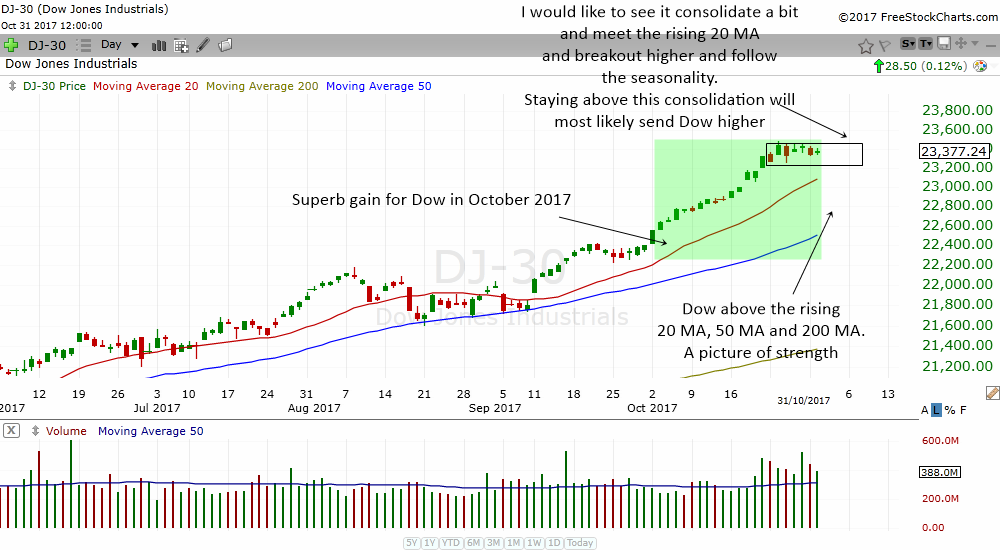 Dow Jones Industrial Average is in a strong bull trend