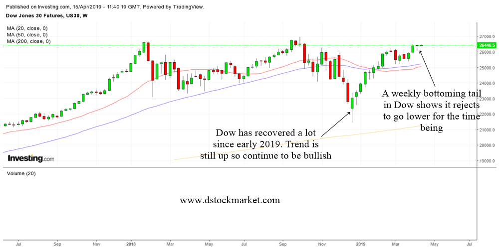 Technical Analysis Of The US Stock Market April 15 To April 19 2019