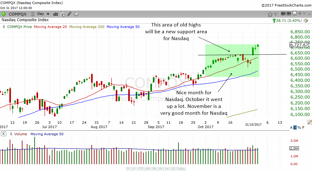 Nasdaq Composite is still in a nice daily uptrend. Stay bullish!