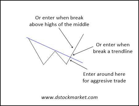 how to enter a 5 min double bottom
