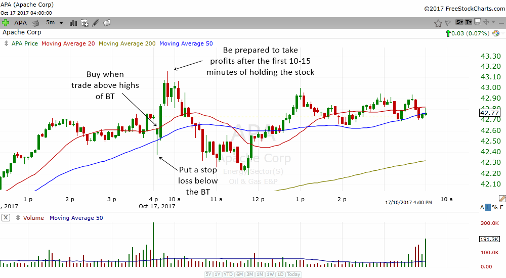 consider taking profits after the first 10-15 min of the trade