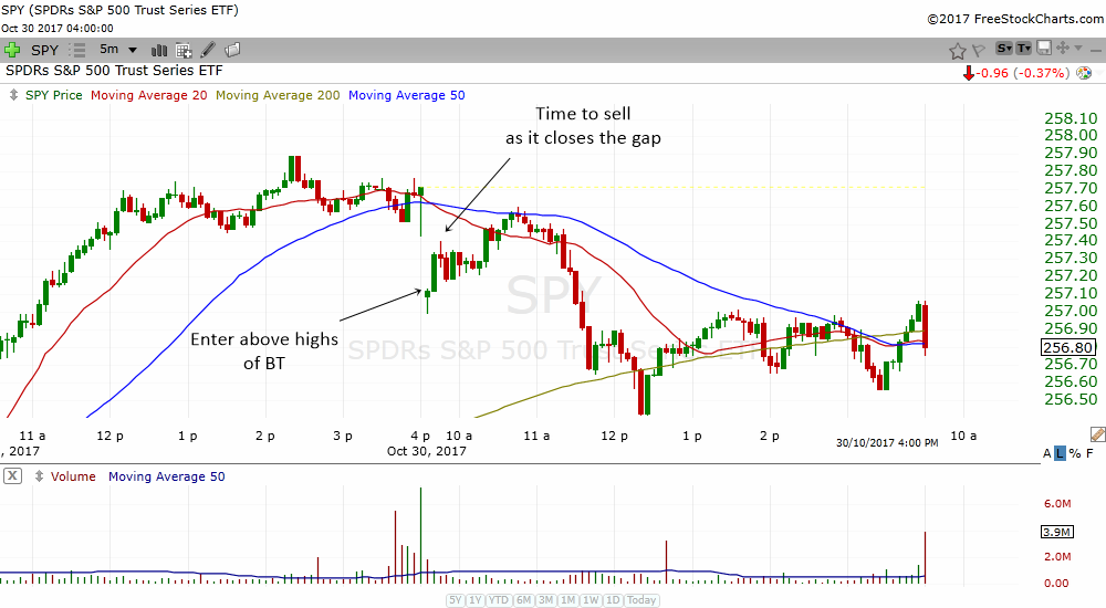 learn to close out your positions if the stock closes the gap