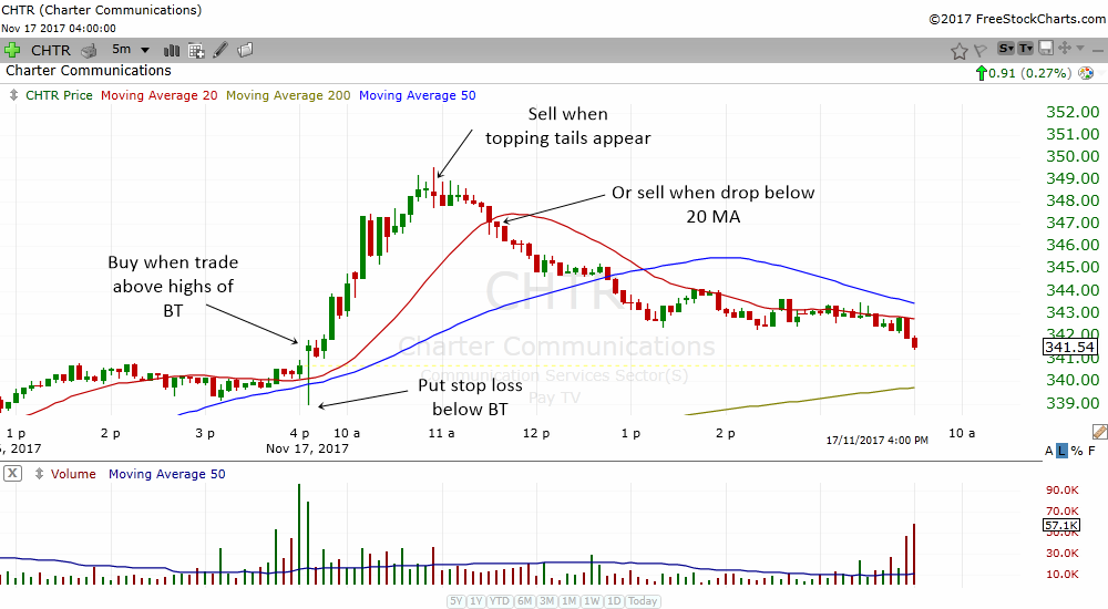if a stock breaks out from a previous day's consolidation, then learn to hold on a bit longer