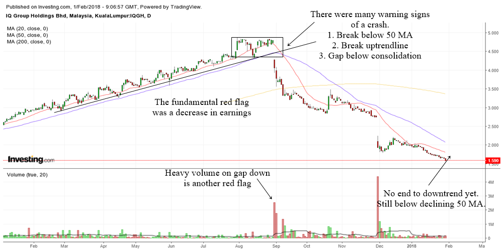technical analysis of iq group