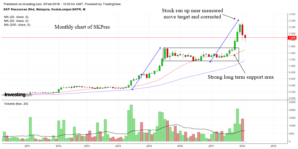 technical analysis of SKP Resources