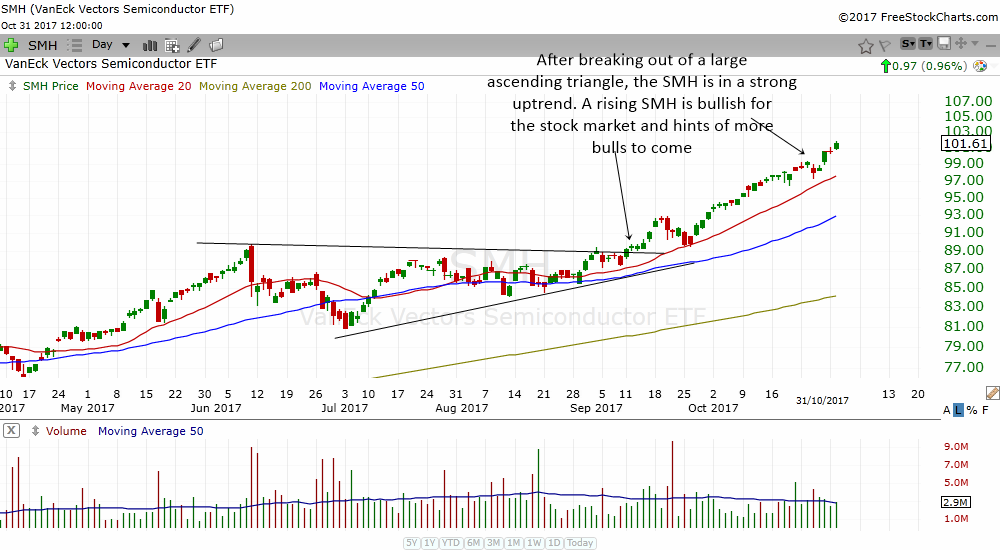 semi stocks in an uptrend and lead the market telling us to be bullish on the stock market