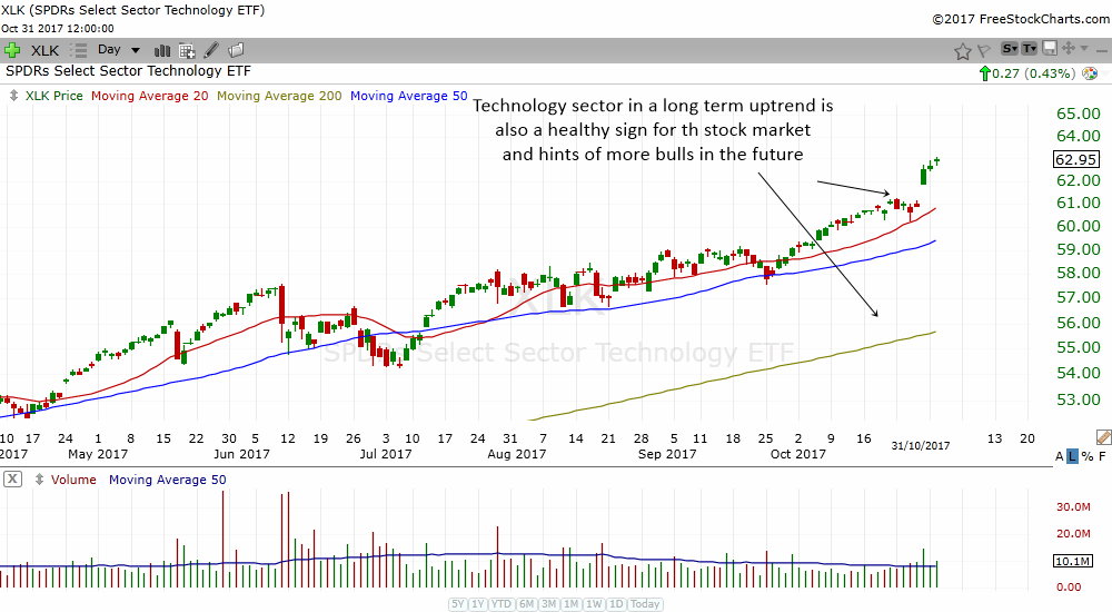 tech stocks and tech sector are in uptrend and therefore tells us to be bullish in the stock market