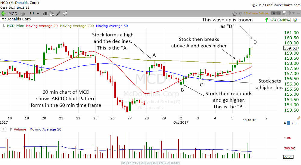 the ABCD chart pattern