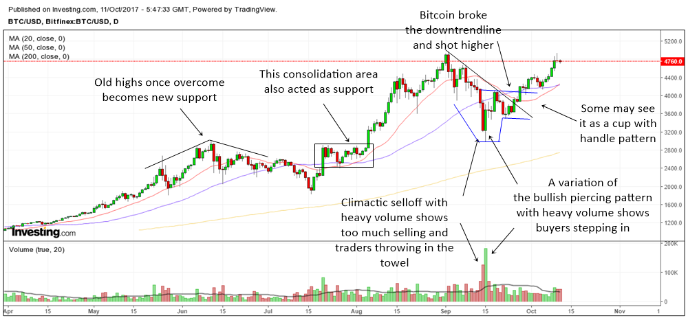 why Bitcoin recovered all its losses after the crash