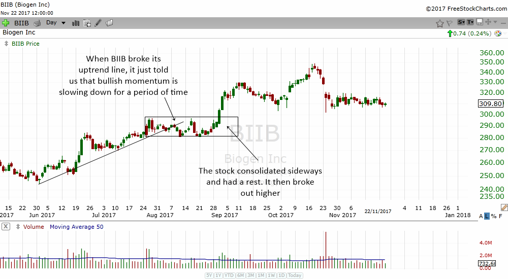 breaking an uptrend line does not necessarily mean a trend change. Sometimes it can be a rest
