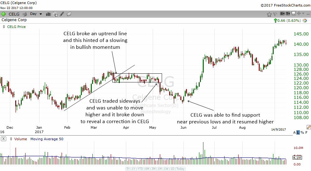 breaking an uptrend line may mean a temporary correction