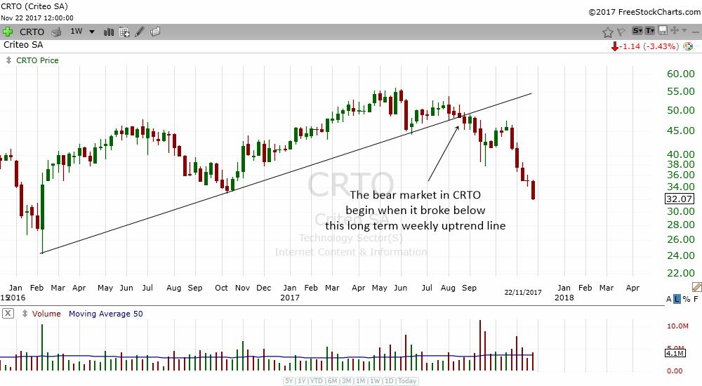 pay attention when your stock breaks a weekly uptrend line