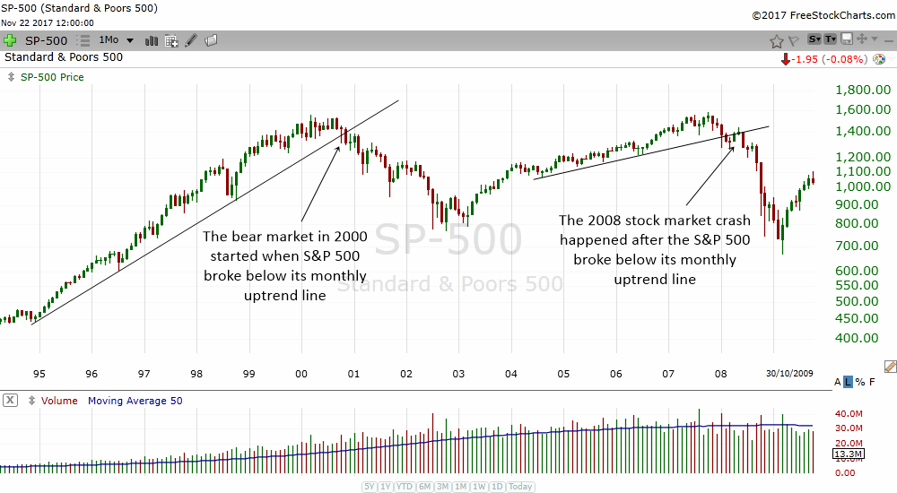 major indices often break a long term uptrend line before it crashes