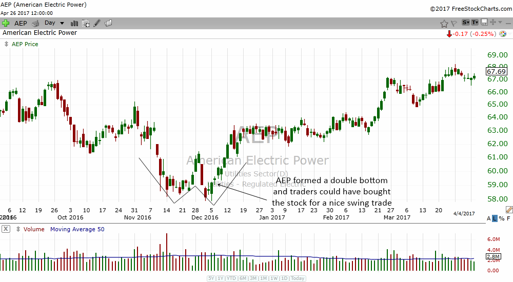 How To Use Daily Stock Charts To Find Trading Opportunities