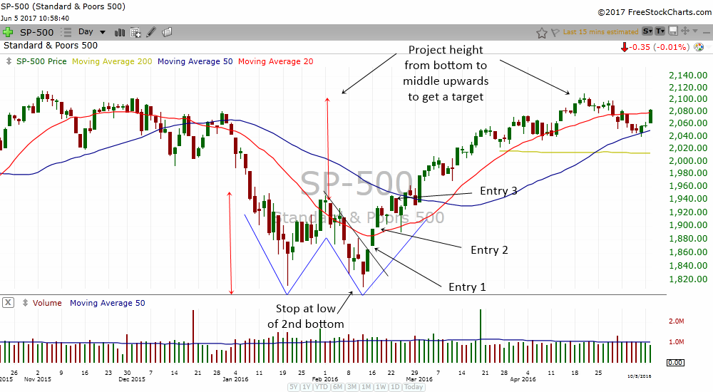 How to trade the double bottom reversal pattern with laser like
