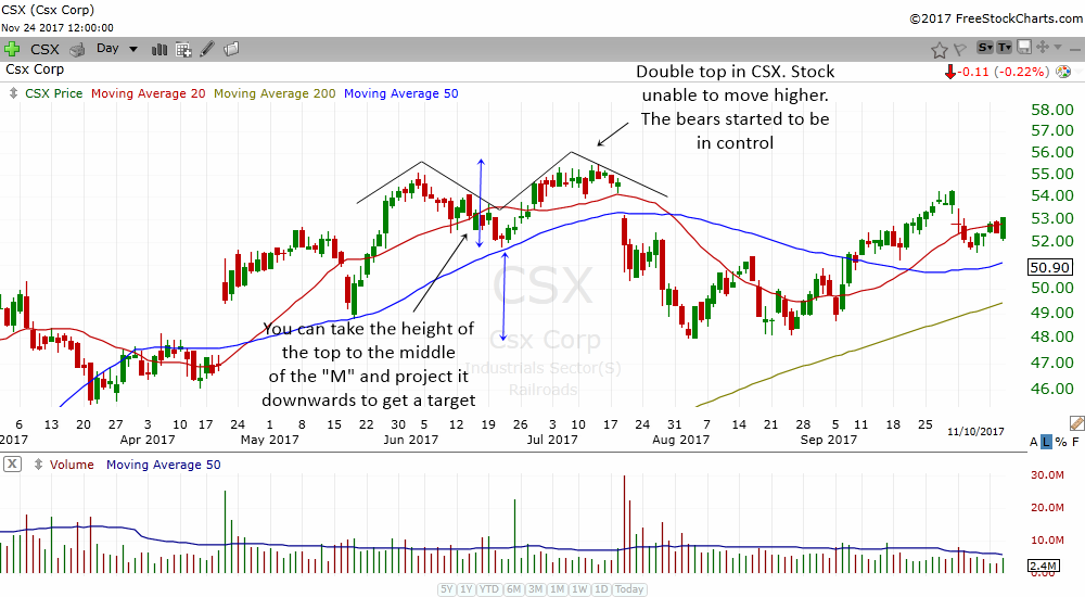 how to set a target for a double top chart pattern