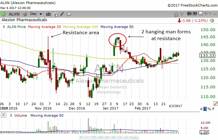 Examples Of Hanging Man Pattern In Real Charts