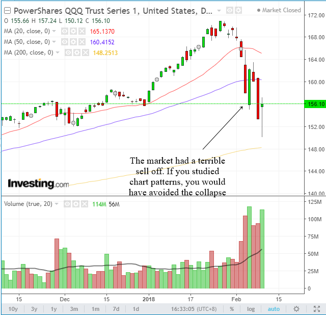 How A Head And Shoulders In Qqq Pointed To A Devastating