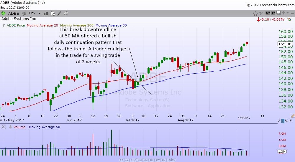 the break downtrendline at 50 MA support continuation chart pattern