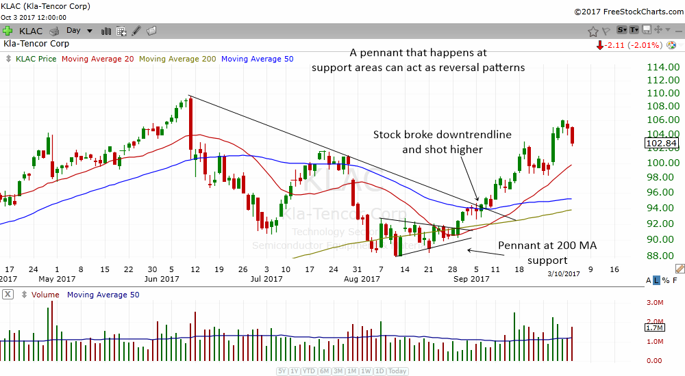 pennant as a reversal pattern