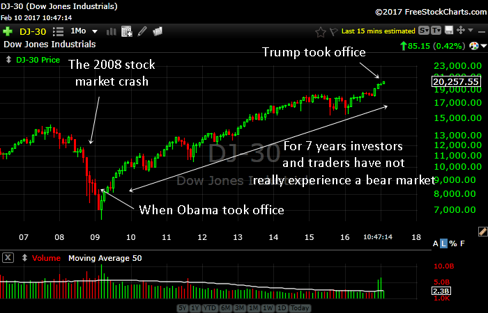 Lessons From The Stock Market Crashes In Recent History