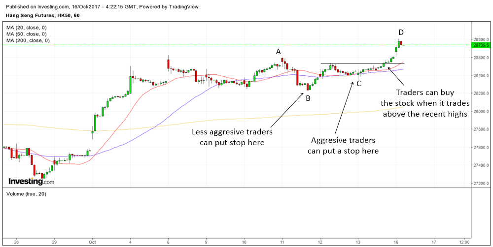 ABCD pattern in futures