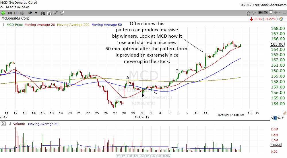 ABCD chart pattern can often produce big winners