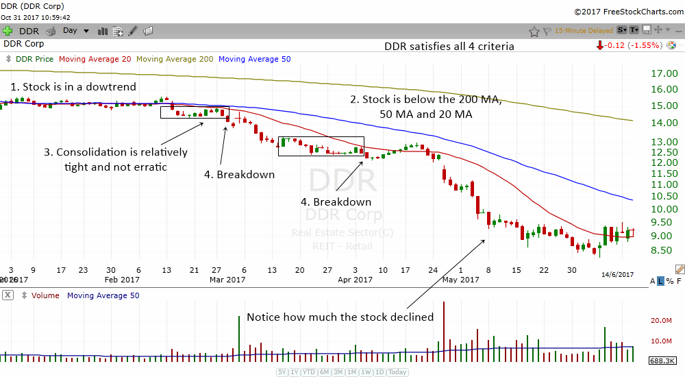 the bearish consolidation at 20 MA often happen in stocks that will trend lower