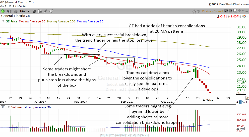 how to trade the bearish consolidation at 20 ma chart pattern