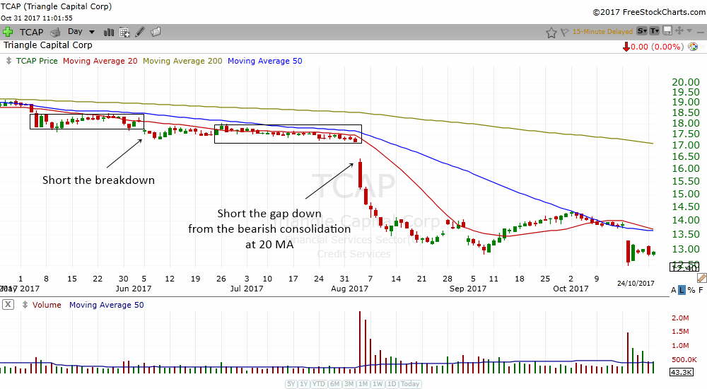 the bearish consolidation at 20 MA is a great trend following trading strategy