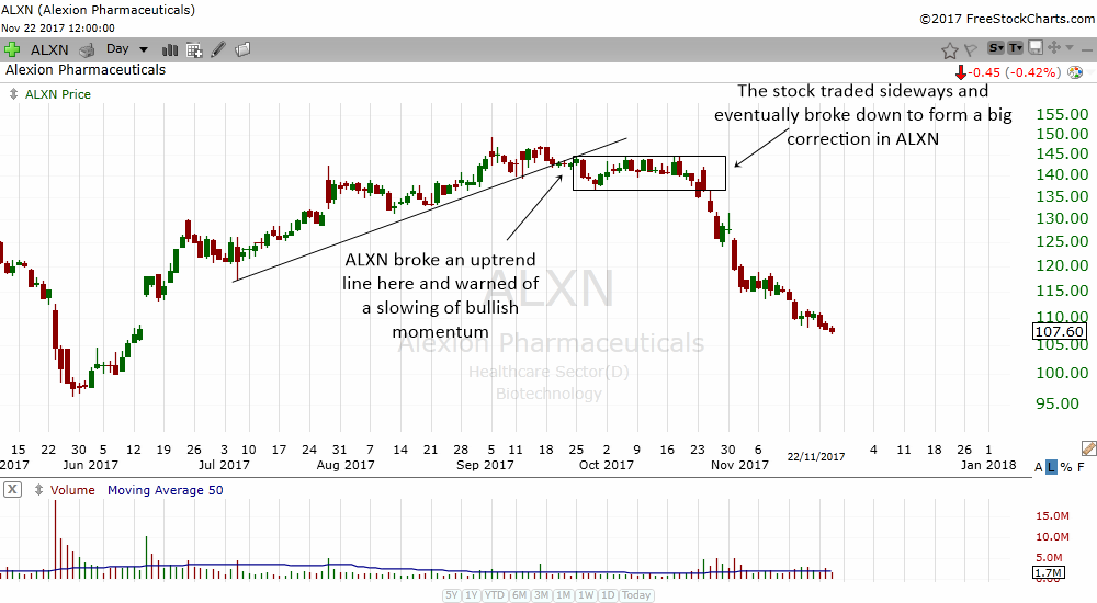 if a stock breaks below a consolidation after breaking an uptrend line it can warn of a drop