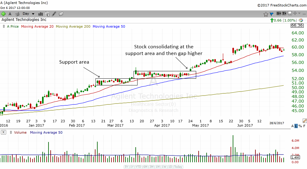 when a stock is above its rising 20 MA and 50 MA it is in a strong uptrend