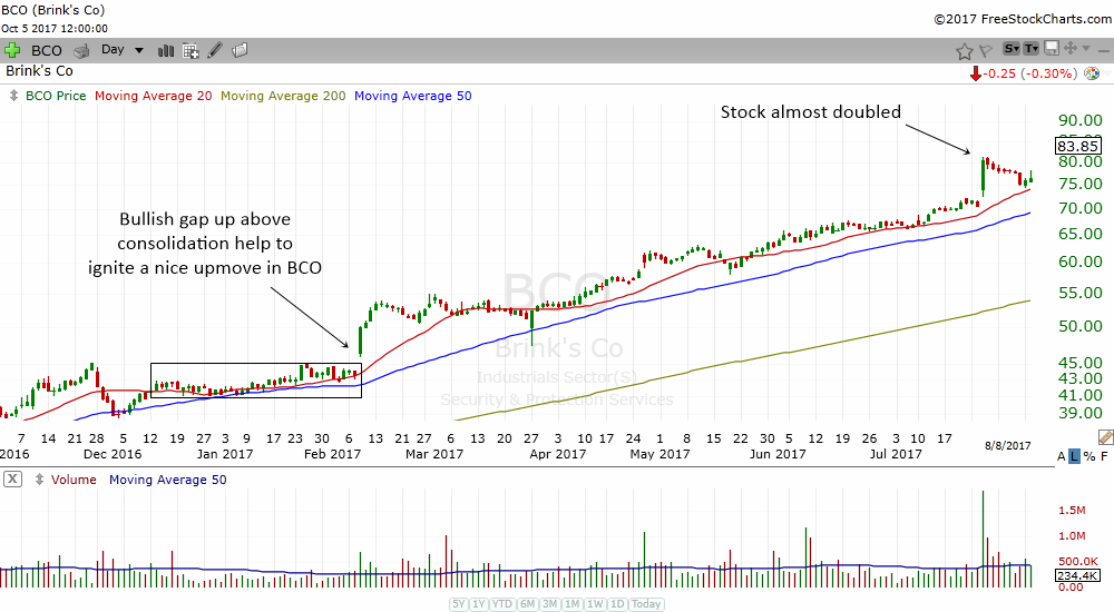 More Examples Of Bullish Gap Up Above Consolidation
