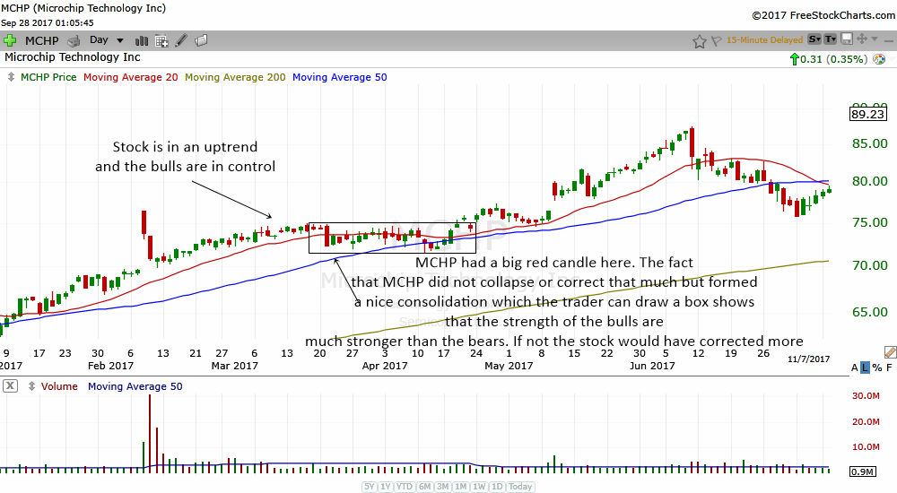 darvas boxes can help to gauge whether bulls or bears are stronger
