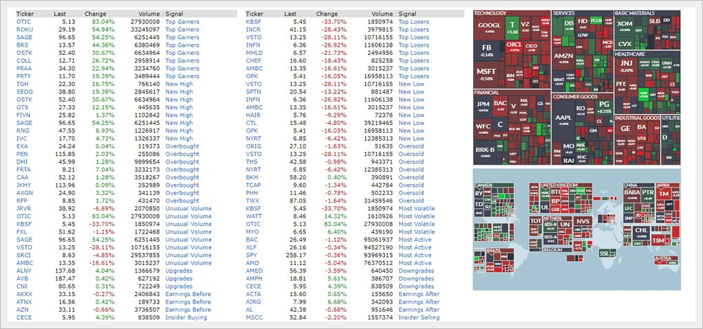 finviz offers many different stock signals