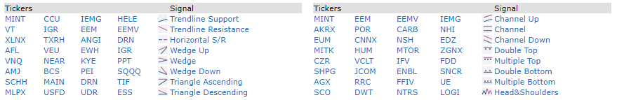 list of stock by technical signals on finviz