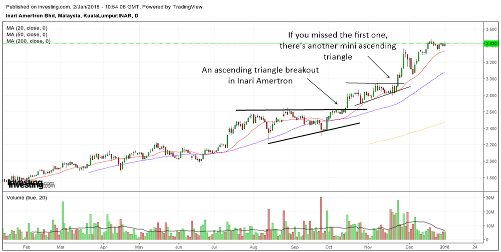 The Mighty Ascending Triangle Causes Many Malaysian Stocks To Skyrocket