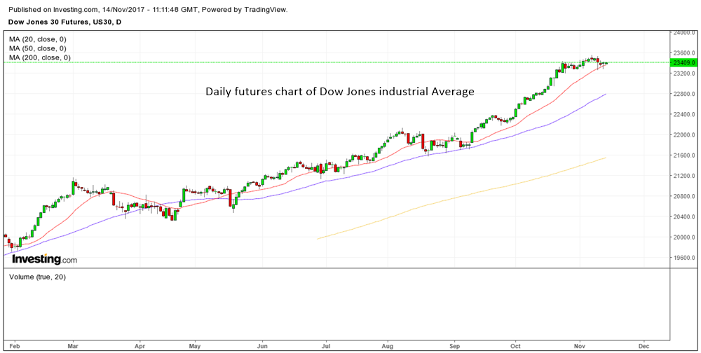 investing.com offers free futures charts