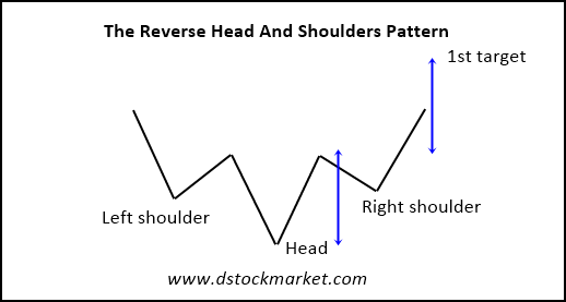 reverse head and shoulders pattern