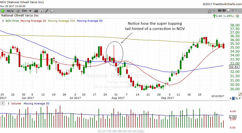 the super topping tail should be respected as it warns of a drop in stocks