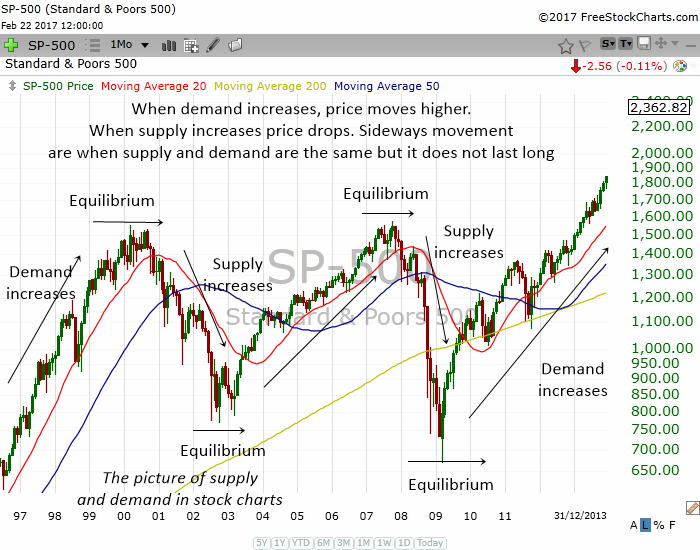 supply and demand in stocks
