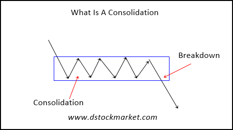 what is a consolidation